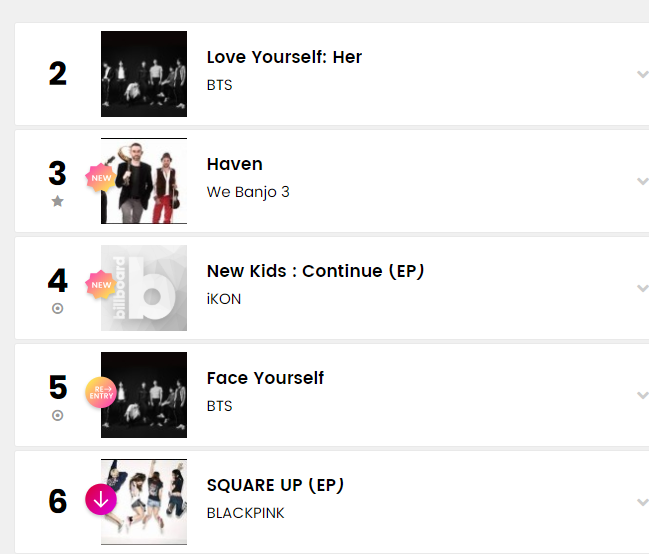 iKON's new album grabs the top 5 spot on Billboard World